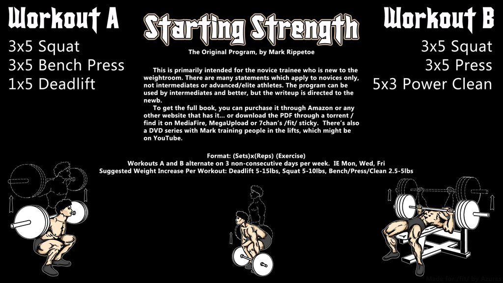 Starting Strength Infographic | Critical Mass Personal Training